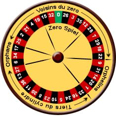 Europaisches Roulette